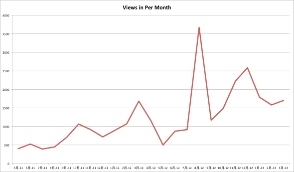 Statistic views
